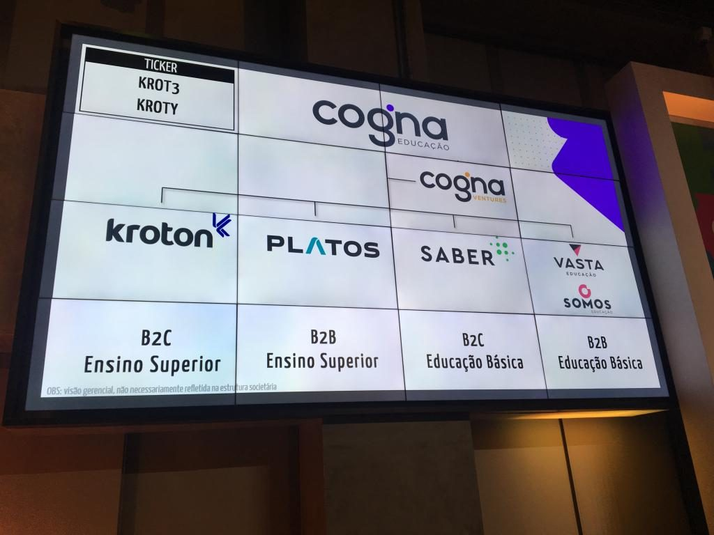 Cogna tem prejuízo líquido ajustado de R$ 140 milhões no 2° tri