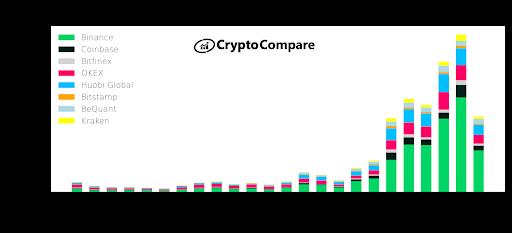 Volumes de negociação de criptomoedas despencaram mais de 40% em junho, Moneyinvest